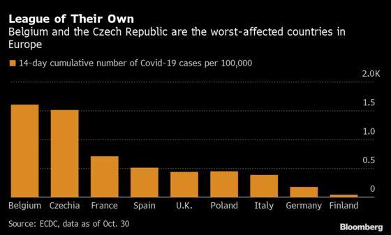 Belgium Imposes Lockdown to Avert Health-Care System Collapse