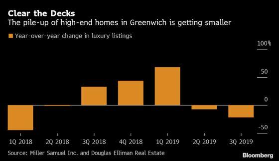 Greenwich Luxury-Home Discounts Winning Over Hesitant Buyers