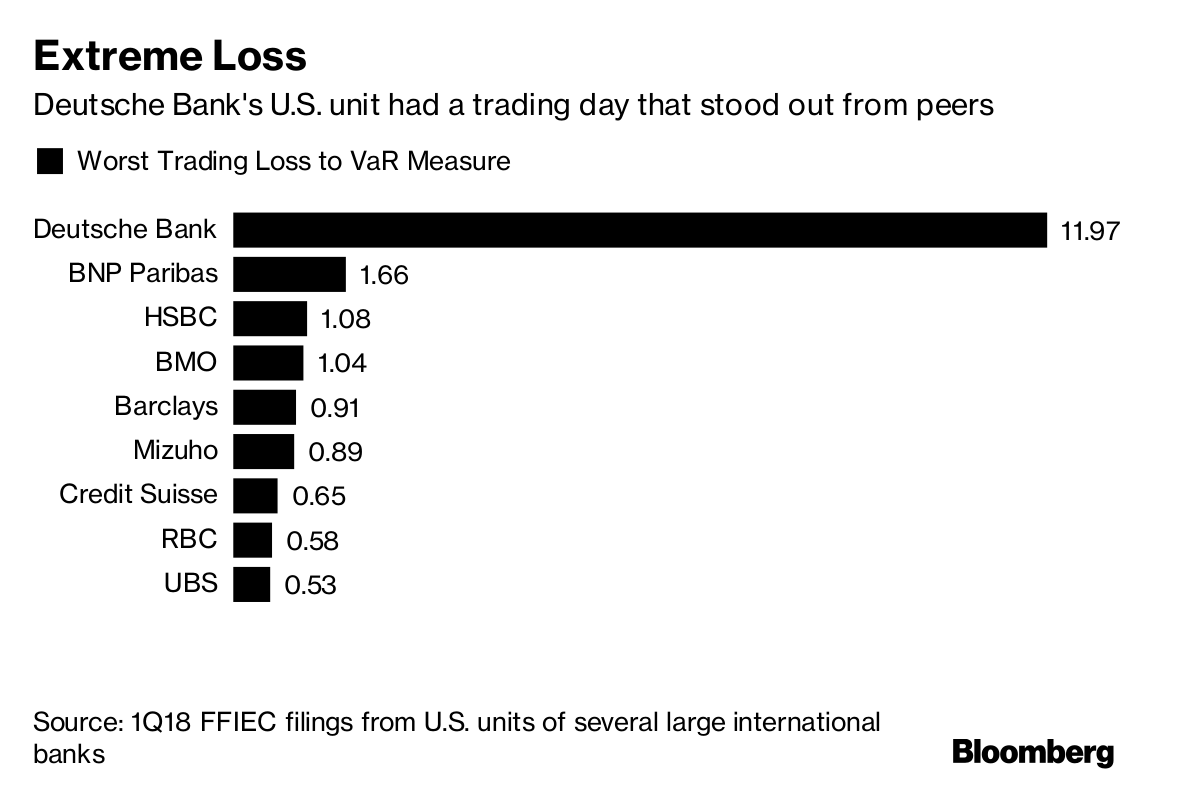 Wild Trading Day at Deutsche Bank Raises Questions on U.S. Risk