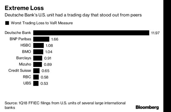 Wild Trading Day at Deutsche Bank Raises Questions on Risk