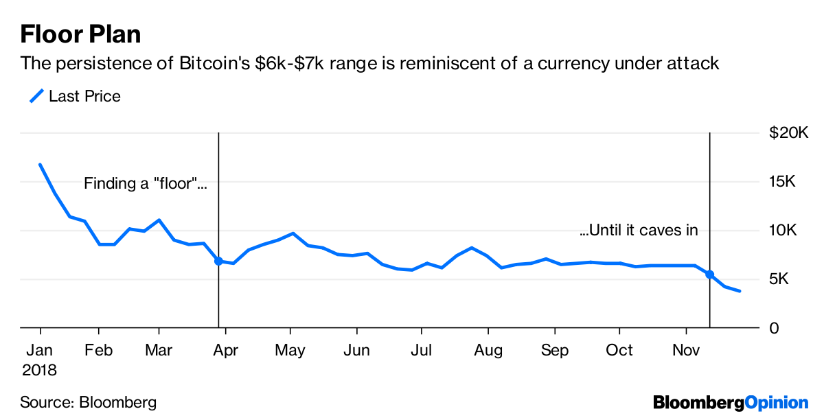Bitcoin Price Crash Looks Like A Currency Under Attack - Bloomberg