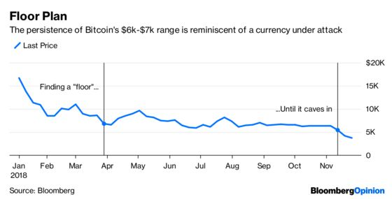 Bitcoin's Crash Looks Like a Real Currency Crisis