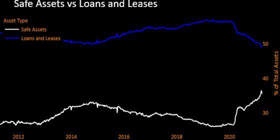 Big U.S. Banks Cut Loans to Record Low, Again, as Deposits Jump