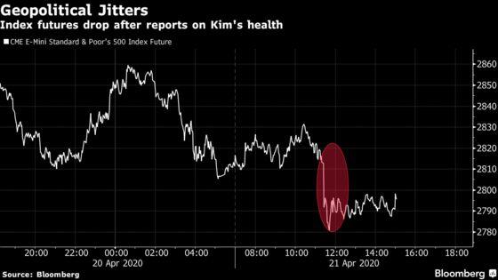 U.S. Stock Futures Dip After News on Health of North Korea's Kim
