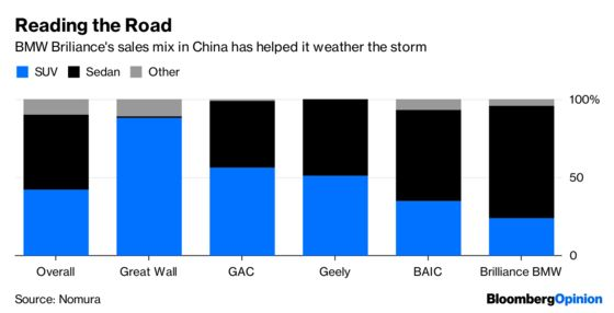 BMW's Pricey China Ride Can Handle a Bumpy Road
