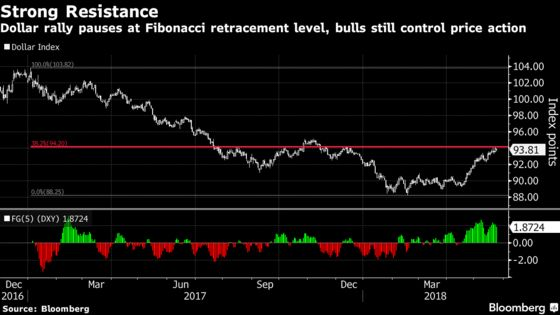 Dollar Bears Risk Another Knock-Down If U.S. Data Remain Buoyant