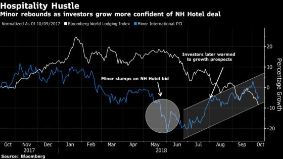 U.S.-Thai Billionaire Expands Hotel Empire to Tap Chinese Boom