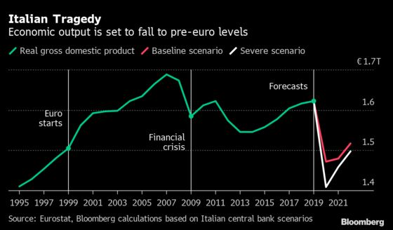 Italy's Conte Wants to Stretch Budget More to Help Economy