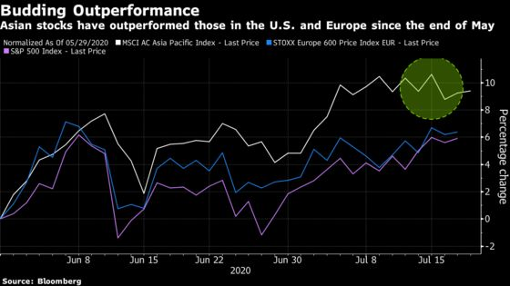 Asia's World-Beating Stock Rally Has Bulls Betting on More Gains