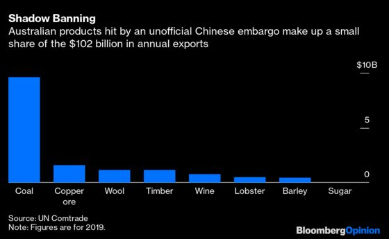 Why the Aussie Is Booming Amid a Trade Spat With China