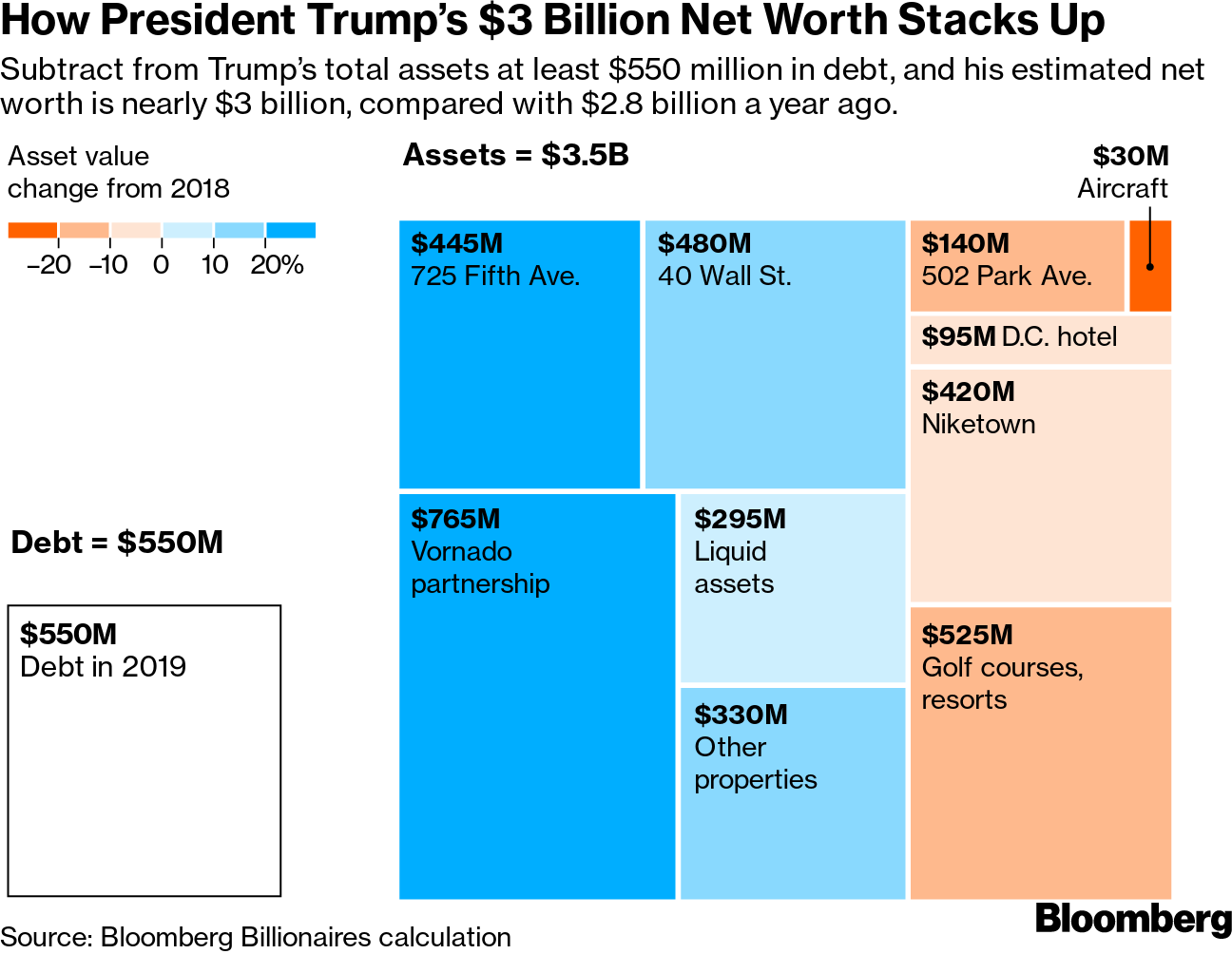 Donald Trump Net Worth 2019: How Much is US President Worth