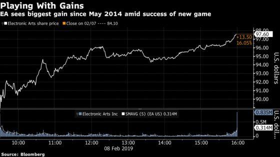 EA Stock Jumpsas Apex Legends Looks Like a Formidable Fortnite Competitor