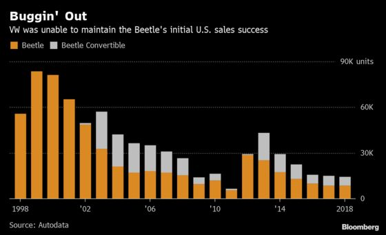 VW's Last Beetle Crawls Off the Line After Sales Languish: Chart