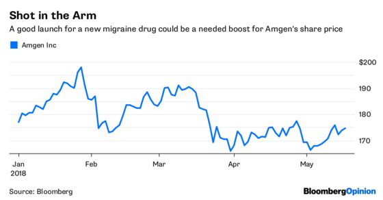 How a Migraine Drug Is Easing the Headache of High Prices