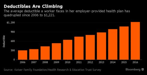 Employers turn to workers to help slow health cost growth