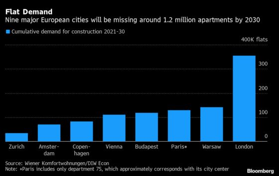 London Will Need Another 355,000 Apartments by 2030