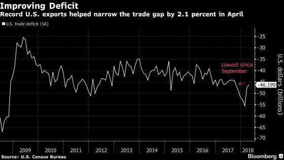 U.S. Trade Gap Narrows to Seven-Month Low on Record Exports