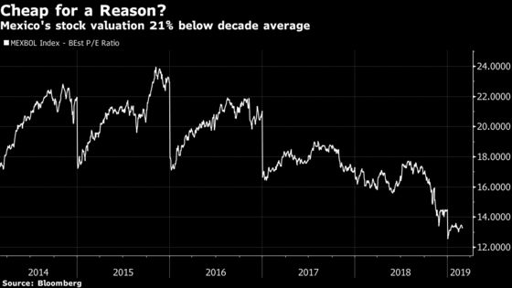 Citigroup Says 'More Bad News'in Mexico Warrants Trader Caution