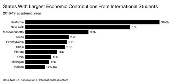 Stranded International Students Are Sustaining U.S. College Towns