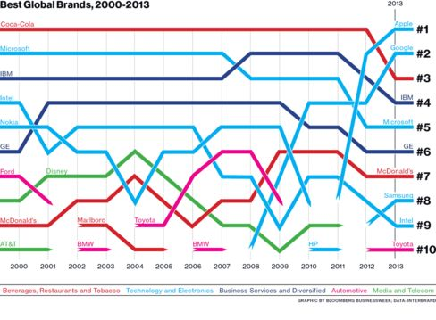 The Rise and Fall of the World???s 10 Most Valuable Brands