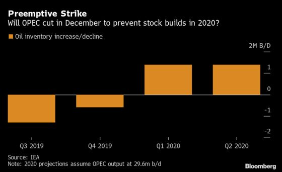 OPEC's Next Meeting May Unveil New Approach to Cuts