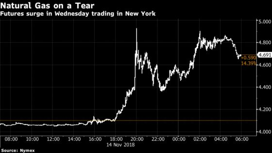 U.S. Natural Gas Holds Gains After Biggest Jump in Eight Years
