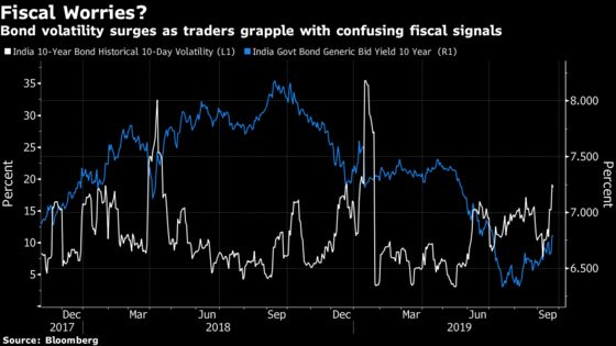 Bond Traders in India Caught Out by Surprise Fiscal Flip Flop