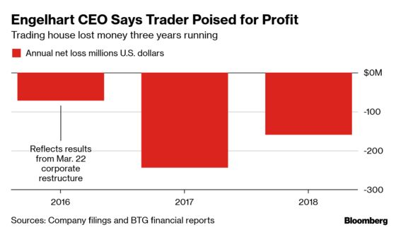 Commodity Trader Plans Turnaround After Losing $500 Million