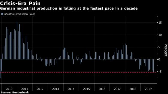 German Industrial Slump Deepens With Worst Output Drop in Decade