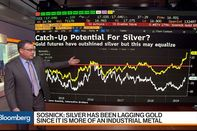 relates to What the Rally in Gold Means for Silver Prices