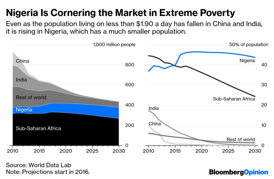 Nigeria Is Cornering the Market in Extreme Poverty