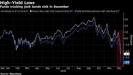 Investor Dumps Biggest Junk Bond ETFs as Market Sell-Off Deepens