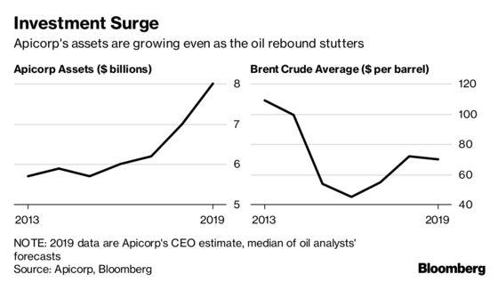 Arab Oil Producers' Lender Targets $1 Billion for Energy in 2019