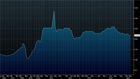 Bloomberg chart of rough diamond prices from WWW International Diamond Consultants data