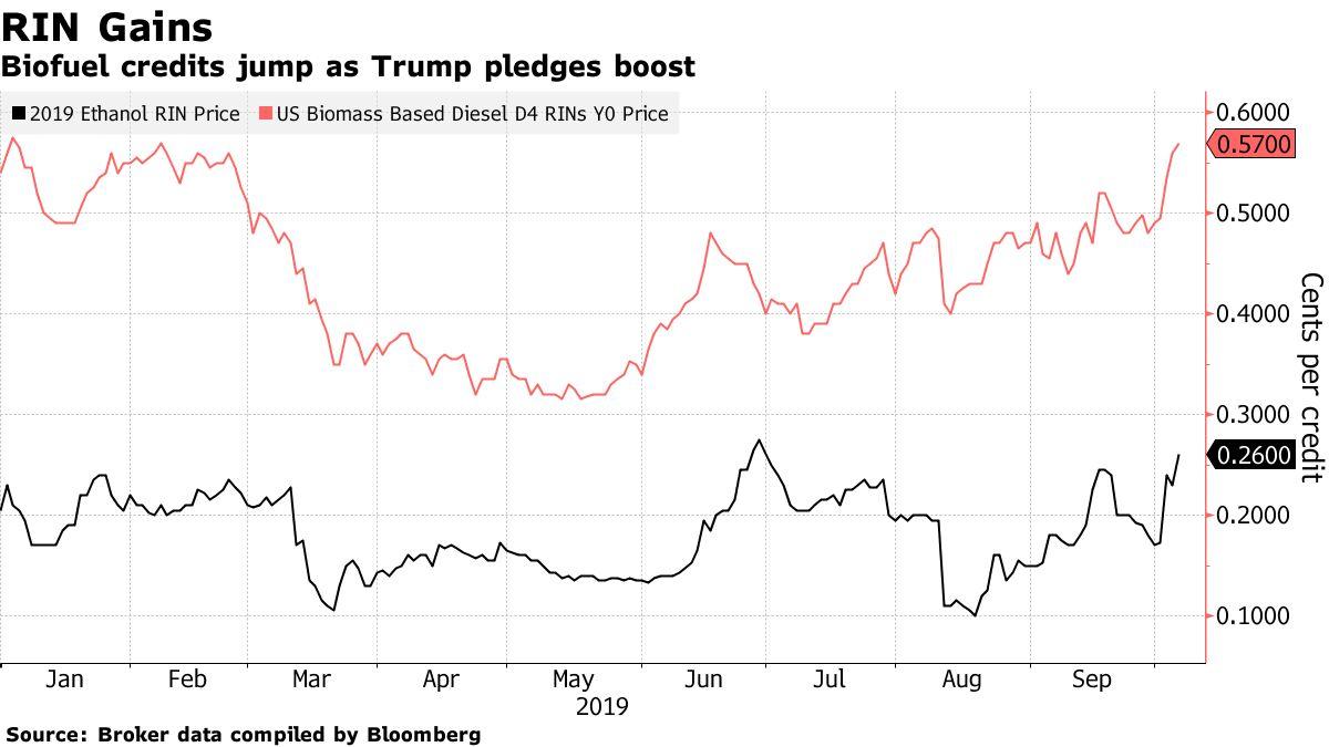 Biofuel credits jump as Trump pledges boost