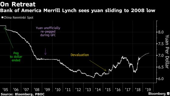 Bank of America Joins in on Yuan-Forecast Cuts Amid Trade War