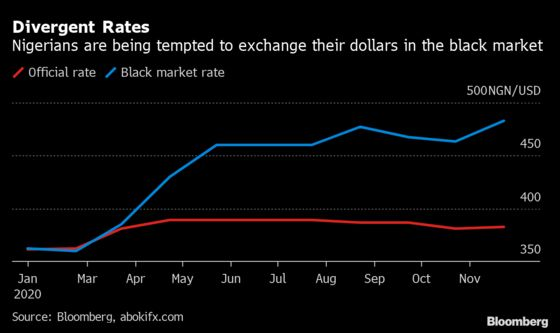 World's Outlier on Remittances Has Currency Woes to Blame