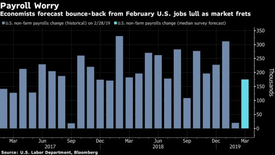 Risk of Another Ugly U.S. Jobs Report Keeps Investors Wary