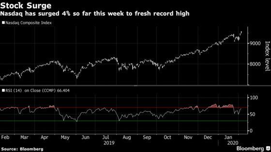 Citi Warns of Euphoria, 'Substantive' Complacency on Stock Surge
