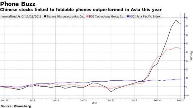 Chinese stocks linked to foldable phones outperformed in Asia this year