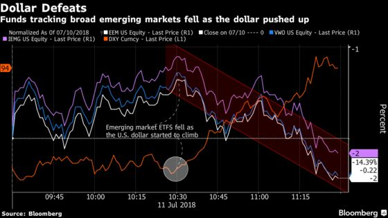 Emerging Market ETFs Continue Falling as the Dollar Surges Higher