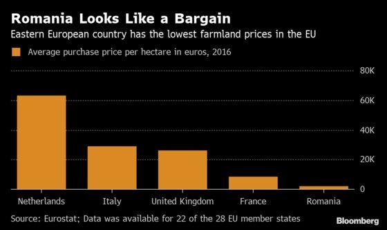 Wealthy Germans Tap Into Demand for Far-Flung Farmland
