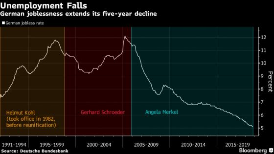 Lower German Joblessness Signals Growth Slowdown Only Temporary