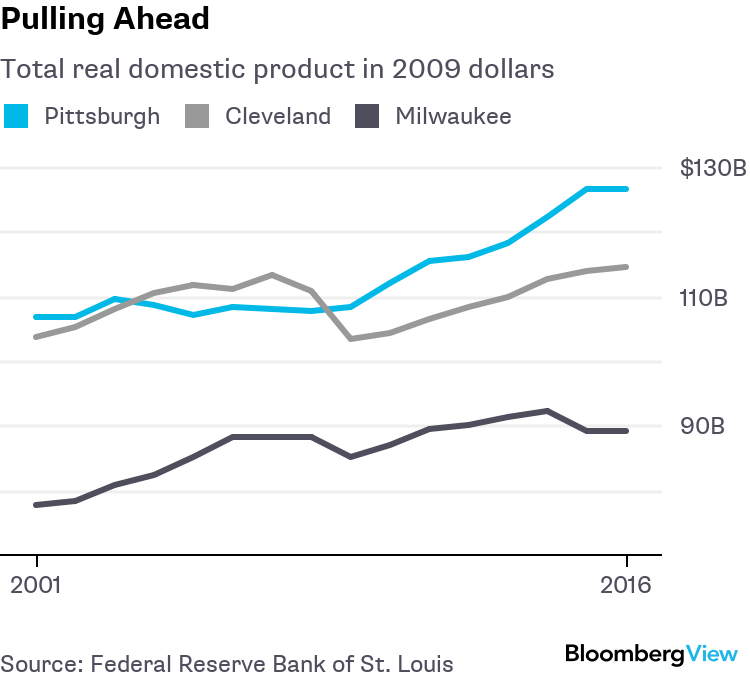 Pittsburgh Shows the Way to a Rust Belt Rebound - Bloomberg