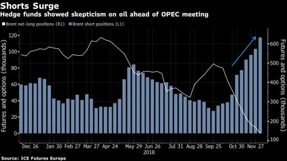 OPEC Cut Throws Wrench Into Record Short-Selling Streak for Oil