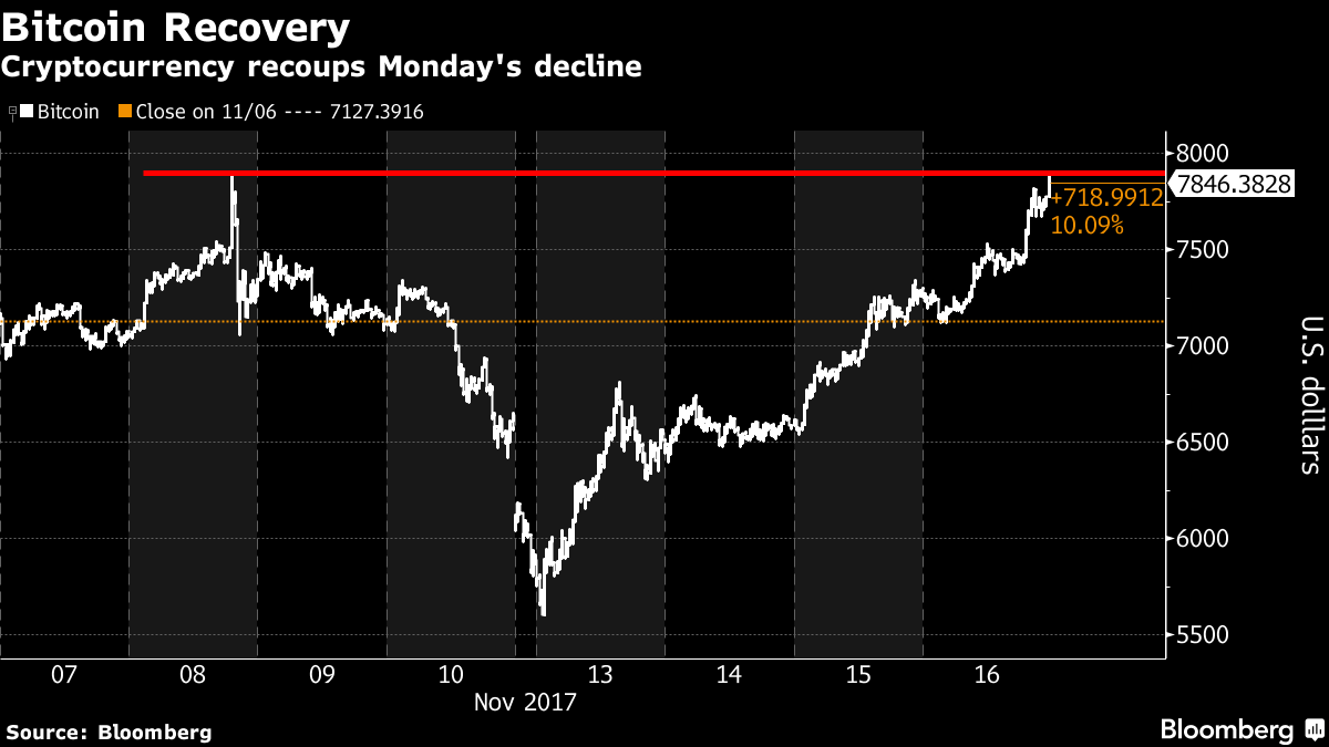 Bitcoin Hits Record Just Days After a 29% Plunge