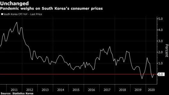 South Korean Prices Fail to Rise as Pandemic Drags on