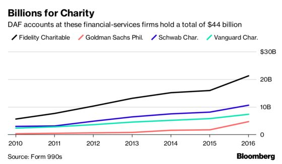 The Super-Rich Are Stockpiling Wealth in Black-Box Charities