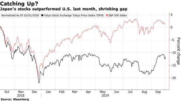 Japan's stocks outperformed U.S. last month, shrinking gap