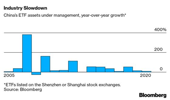 Niche ETFs Are Winning Over Chinese Investors